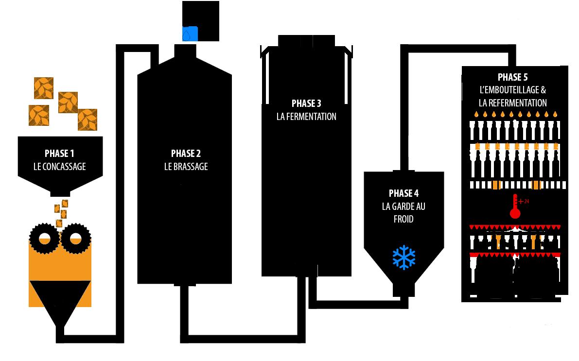 schema-fabrication-biere-lancelot